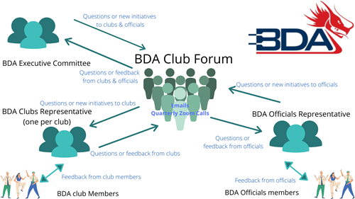 BDA Club Forum feedback diagram